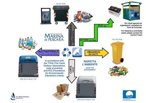 rifiuti marina1