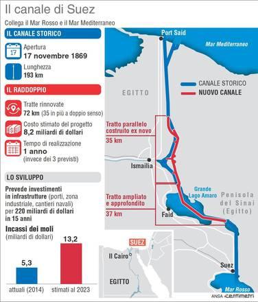 Nuovo Canale Suez ridurrà tempi transito con risparmi