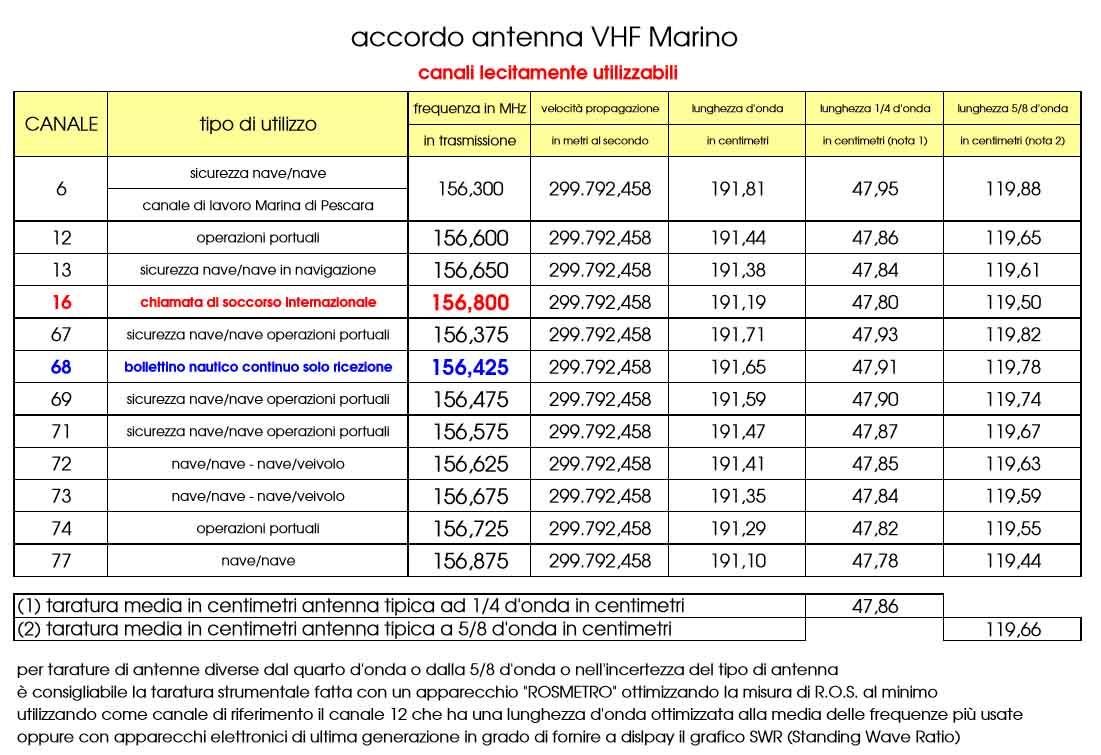Tabella canali VHF da utilizzare correttamente